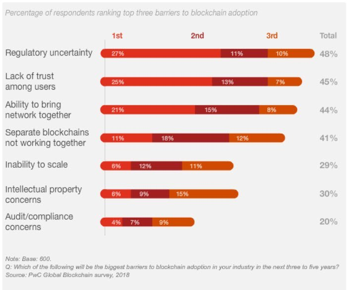 Figure 3: Barriers to adopting blockchain (Source: PricewaterhouseCoopers, 2018)