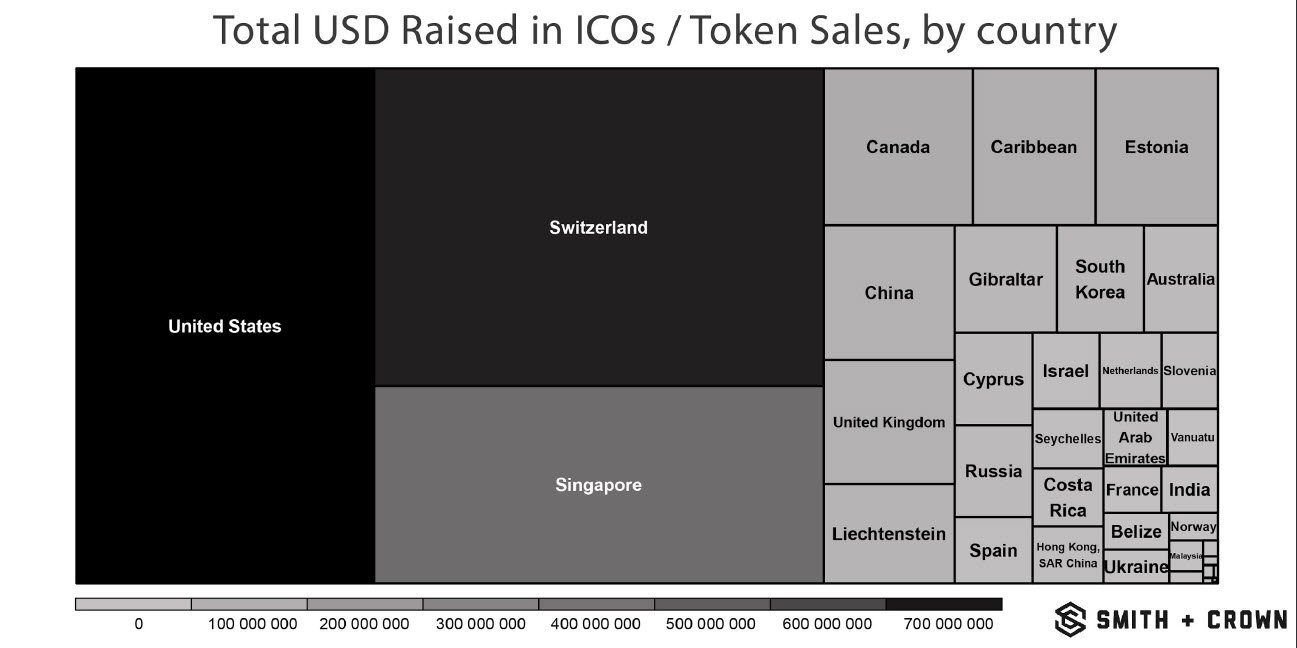 Figure 1: proportional differences in USD raised in ICOs according to country