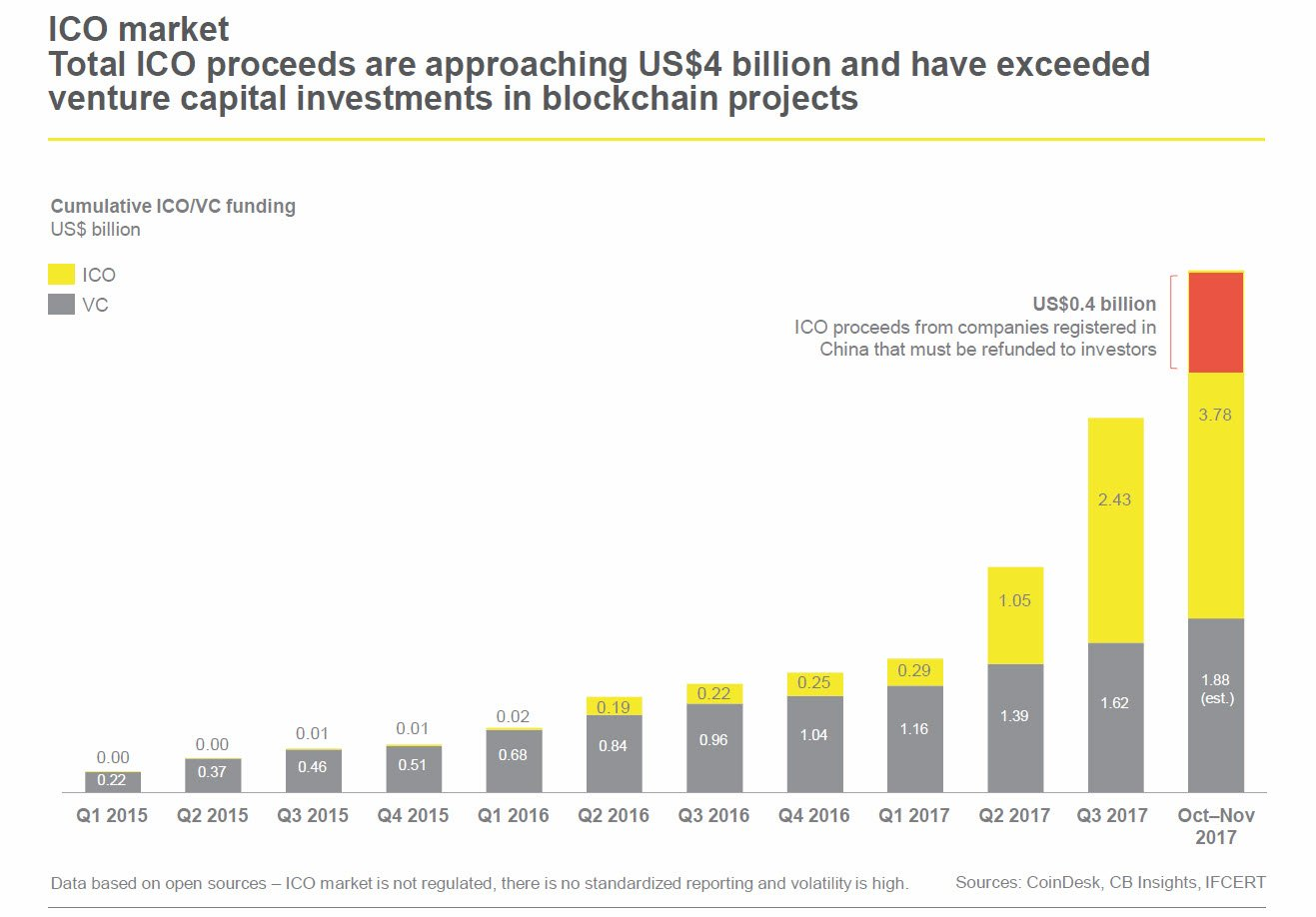 Figure 2: Comparison of traditional VC early stage funding to ICO funding (Source: Ernst Young, 2018)