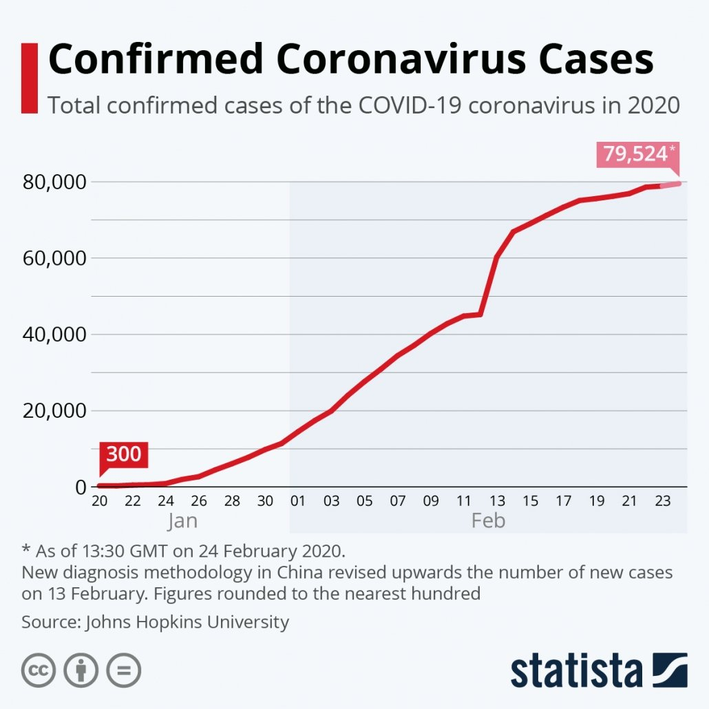 Confirmed coronavirus cases as at 24 February 2020