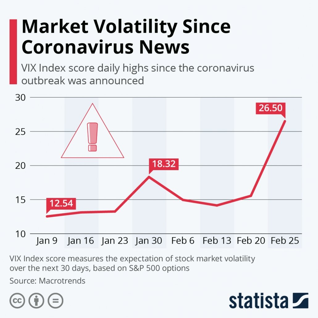 Market volatility since news of coronavirus emerged