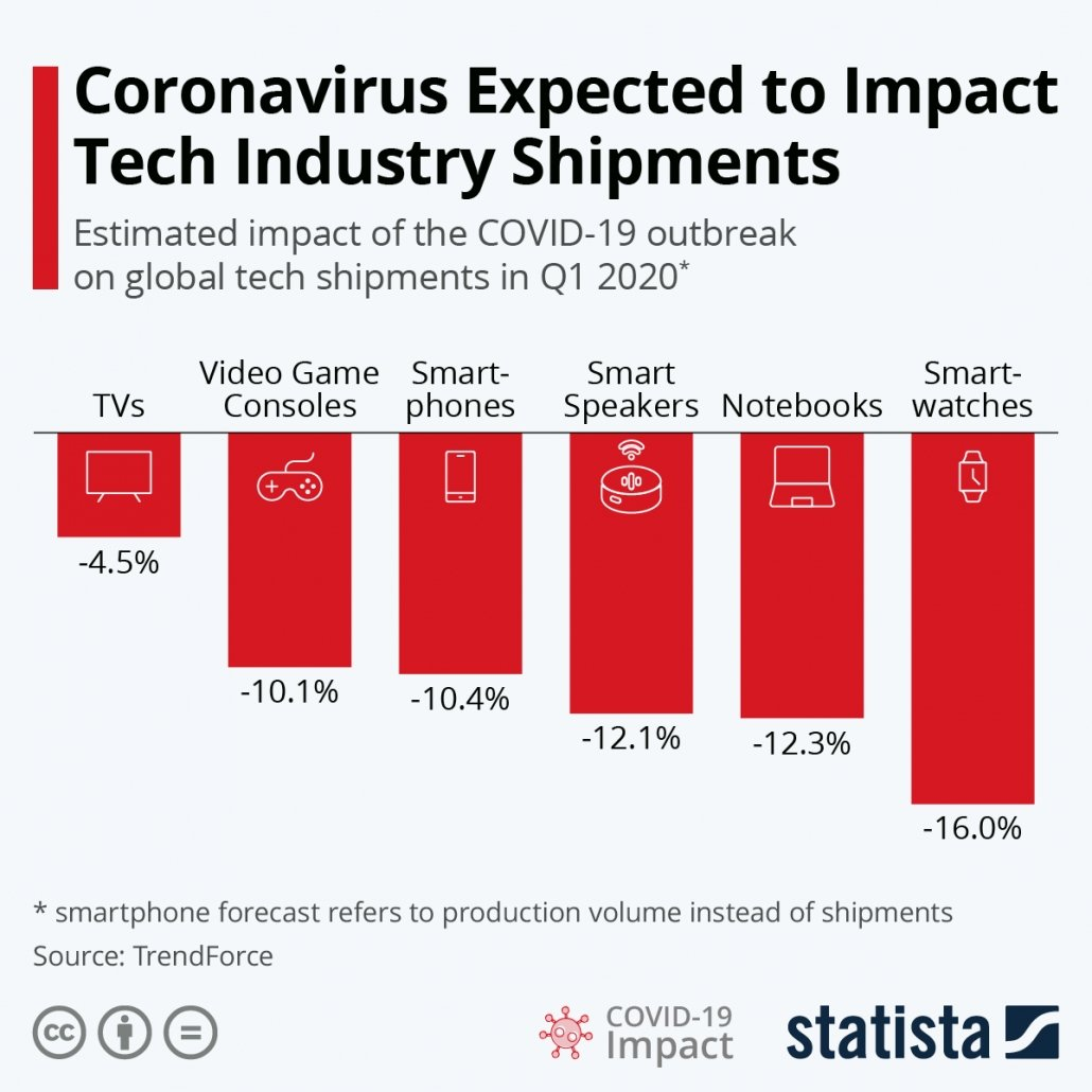 The Expected Impact of Coronavirus on Tech Industry Shipments