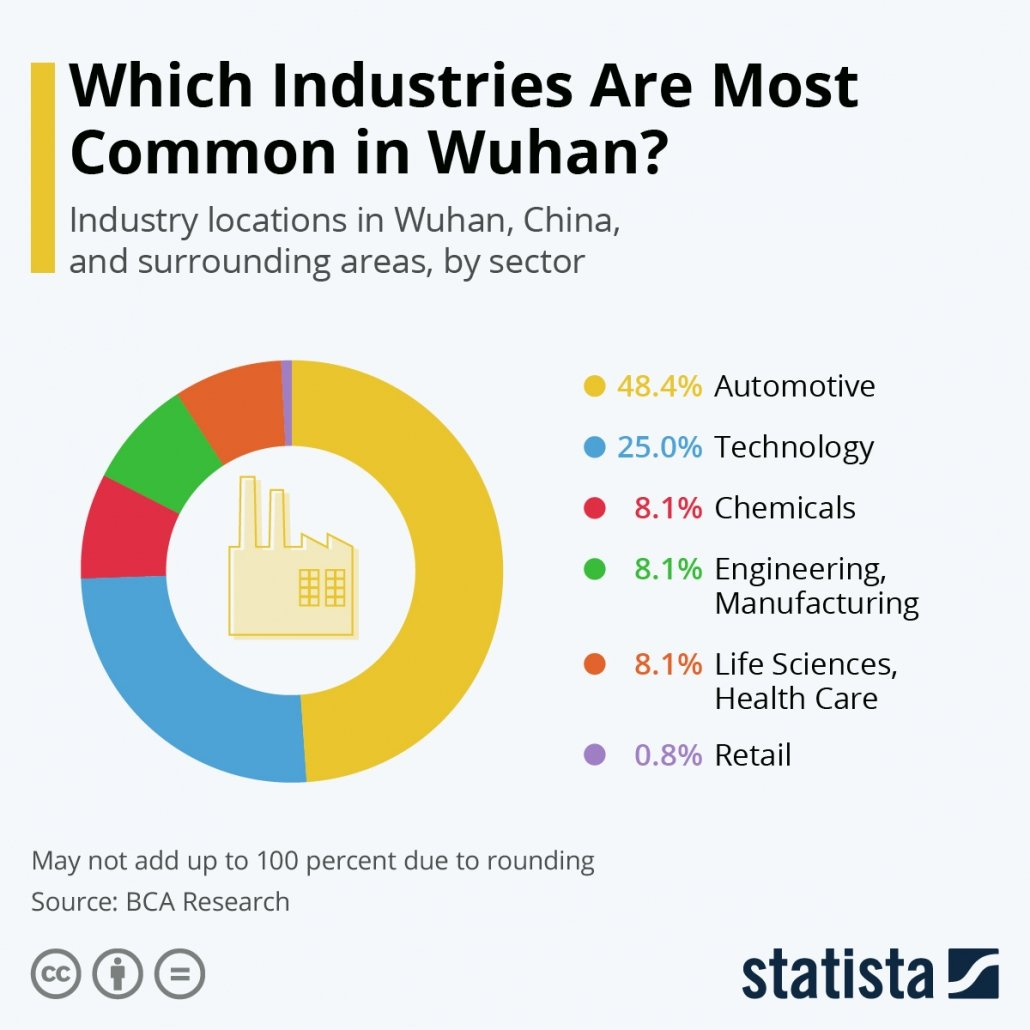 Wuhan industry sizes